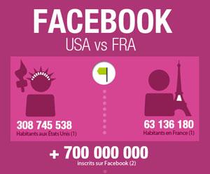 Facebook-usa-facebook-france